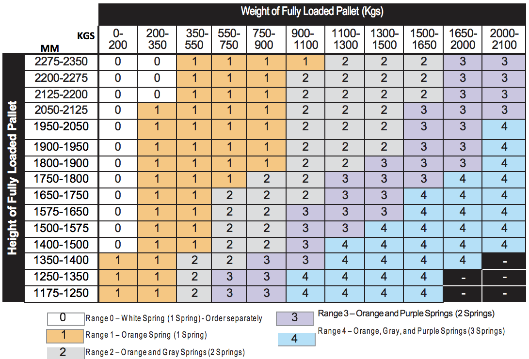 Palletpal Spring Selection Guide Supply Chain Handling