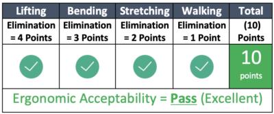 Ergonomic Acceptability 10/10