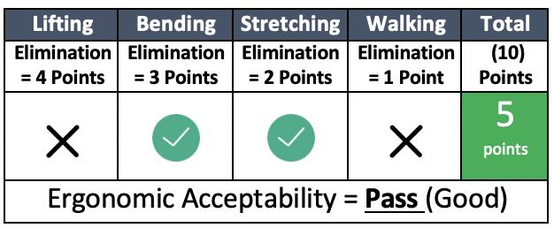 Ergonomic Acceptability table 2