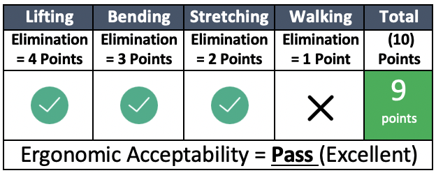 Ergonomic Acceptability table score 9 (Pass)