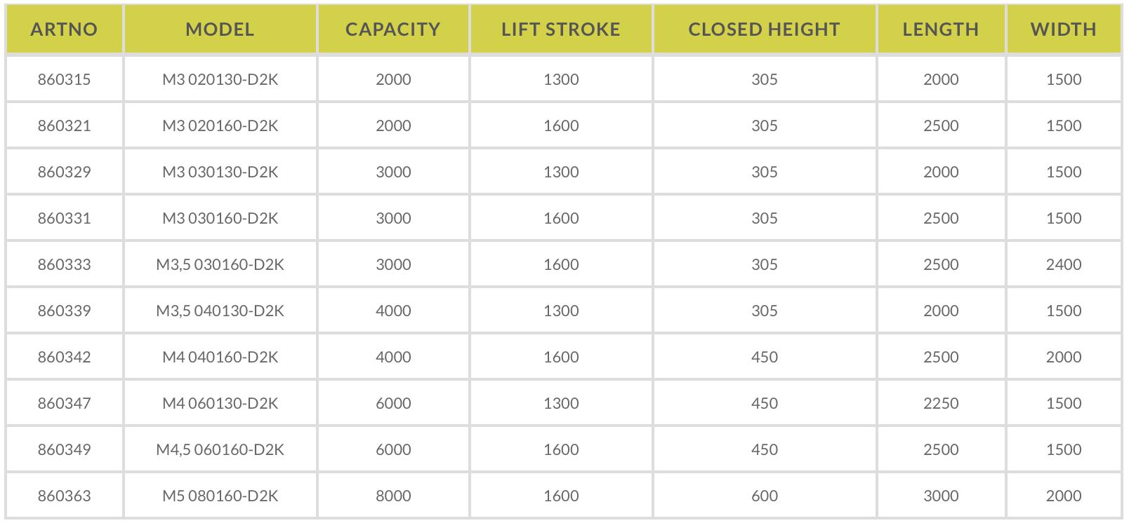 Loading dock table model data sheet