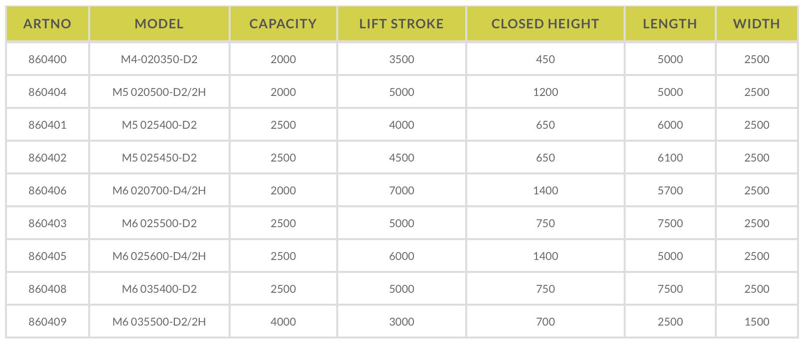 Marco Scissor Lift Car Product Info Table